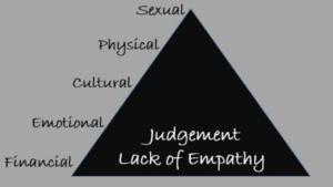 piramide van leedvergelijk